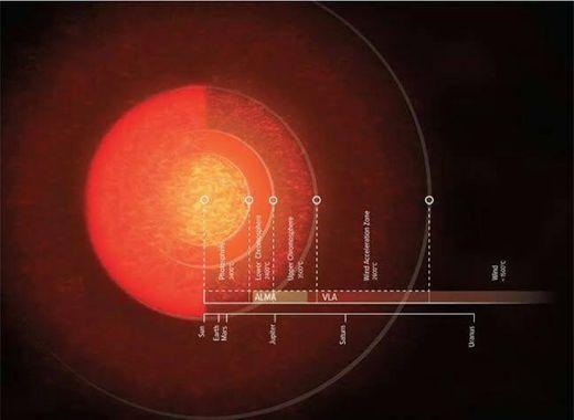 A Estrela Antares